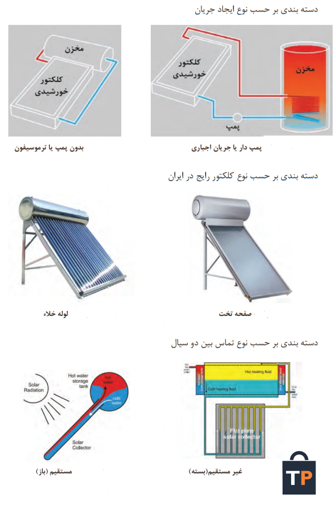 در آبگرمکن خورشیدی چه تبدیل انرژی صورت می گیرد