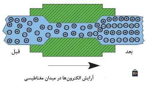 آرایش الکترون ها در میدان مغناطیسی
