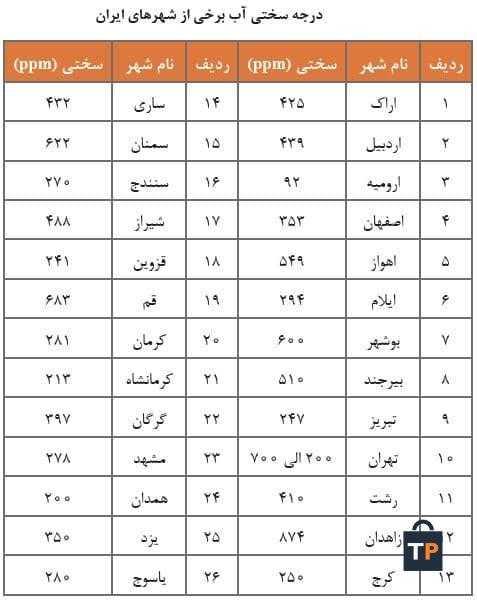 درجه سختی آب برخی از شهرهای ایران