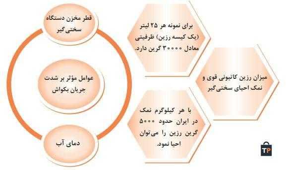 عوامل مؤثر بر شدت جریان بکواش