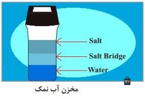 مخزن آب نمک