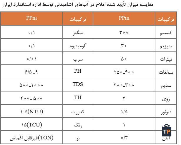 مقایسه میزان تأیید شده املاح در آب های آشامیدنی توسط اداره استاندارد ایران