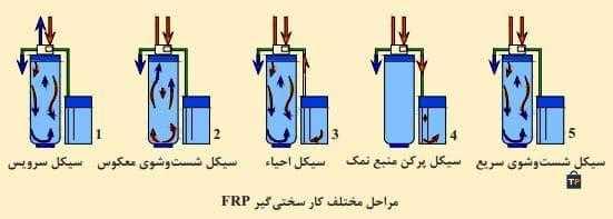FR مراحل مختلف کار سختیگیر