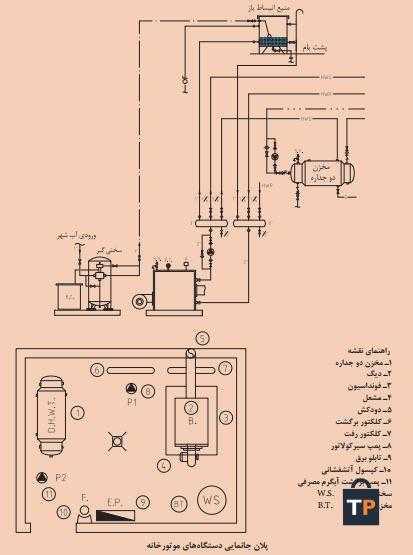 پلان جانمايی دستگاههای موتورخانه