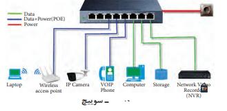 شبکه های رایانه ای-سوییچ