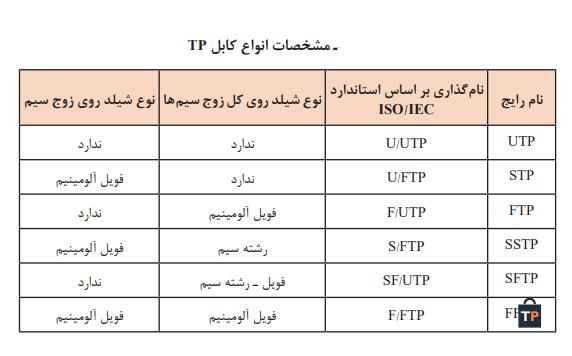 جدول مشخصات انواع کابلTP