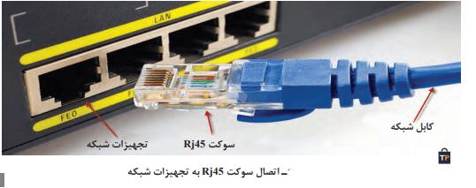 اتصال سوکت به تجهیزات شبکه