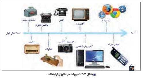 تغییرات در فناوری ارتباطات