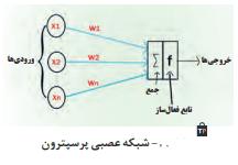 -شبکه عصبی پرسپترون