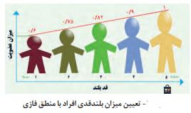 تعیین میزان بلندقدی افراد با منطق فازی